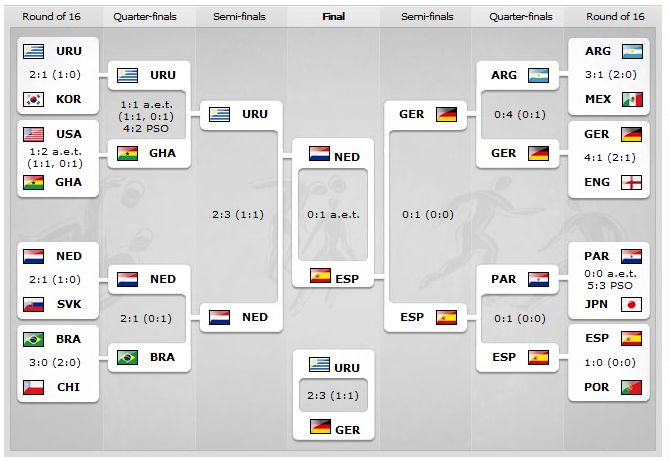 After 64 games final world cup bracket